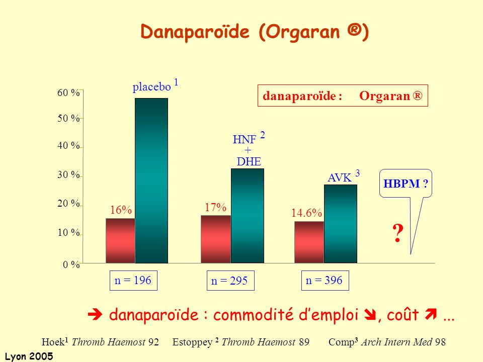 Danaparoïde (Orgaran ®)