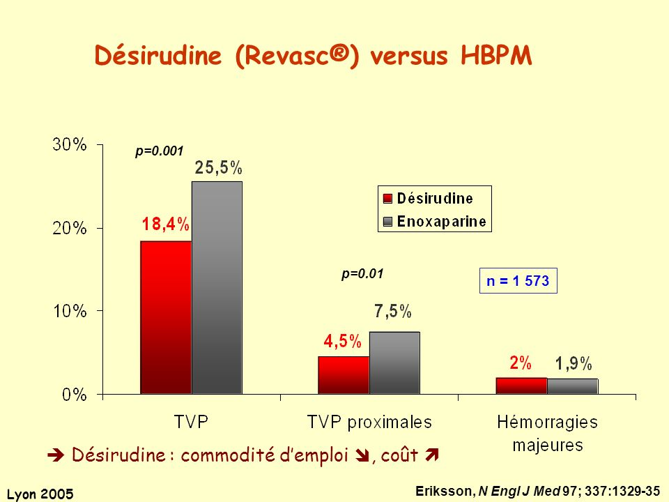 Désirudine (Revasc®) versus HBPM