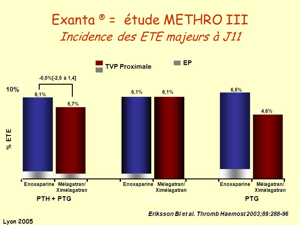 Exanta ® = étude METHRO III Incidence des ETE majeurs à J11