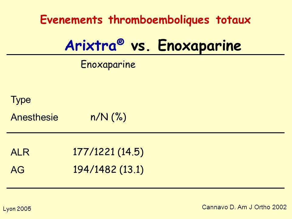 Evenements thromboemboliques totaux