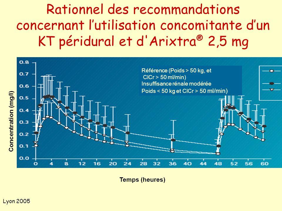 Rationnel des recommandations concernant l'utilisation concomitante d'un KT péridural et d Arixtra® 2,5 mg