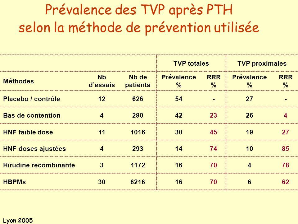 Prévalence des TVP après PTH selon la méthode de prévention utilisée
