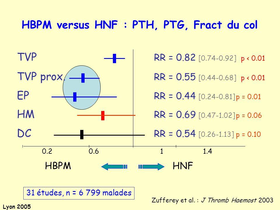 HBPM versus HNF : PTH, PTG, Fract du col
