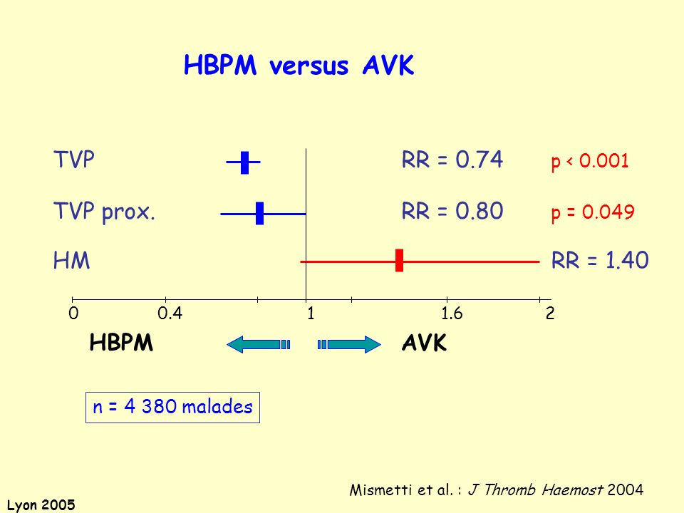 HBPM versus AVK TVP RR = 0.74 p < 0.001