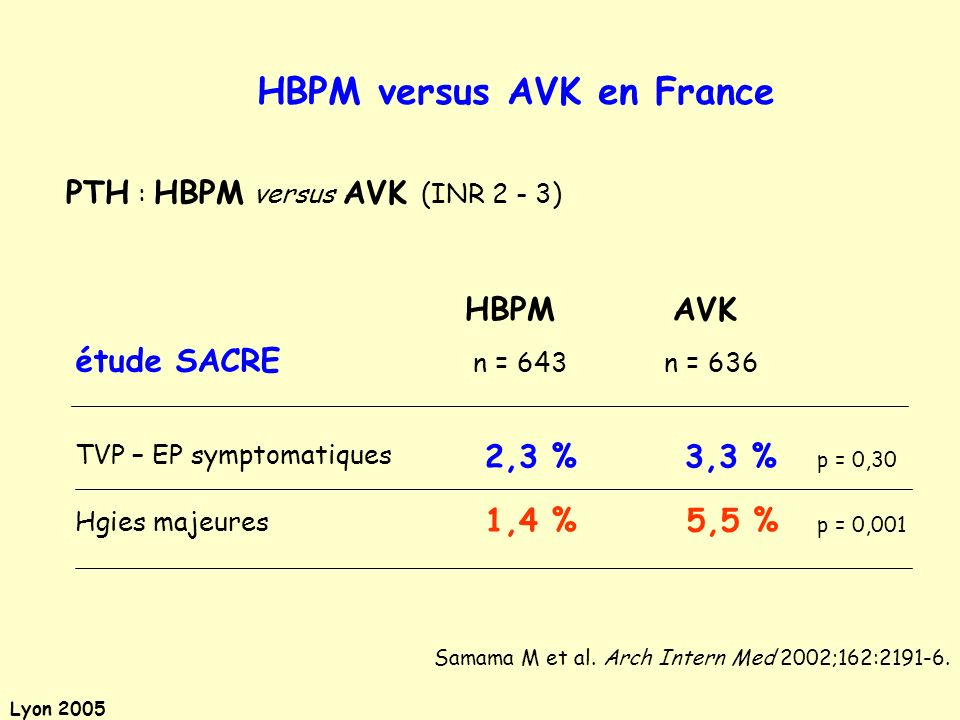 HBPM versus AVK en France