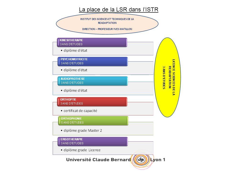 La place de la LSR dans l'ISTR