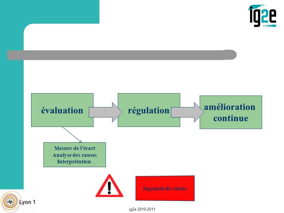 évaluation régulation amélioration continue