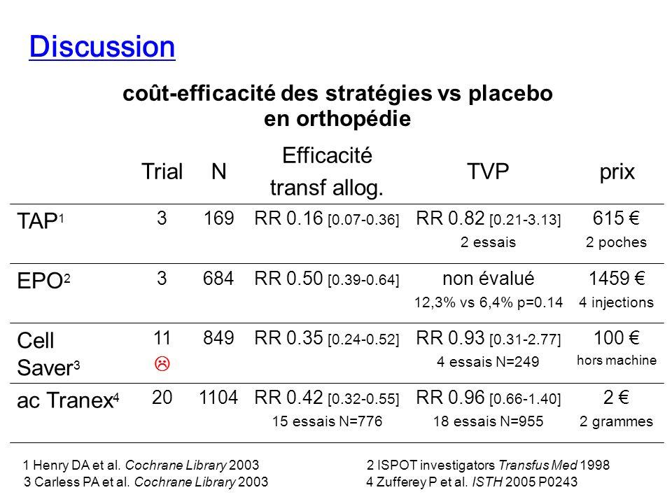 coût-efficacité des stratégies vs placebo