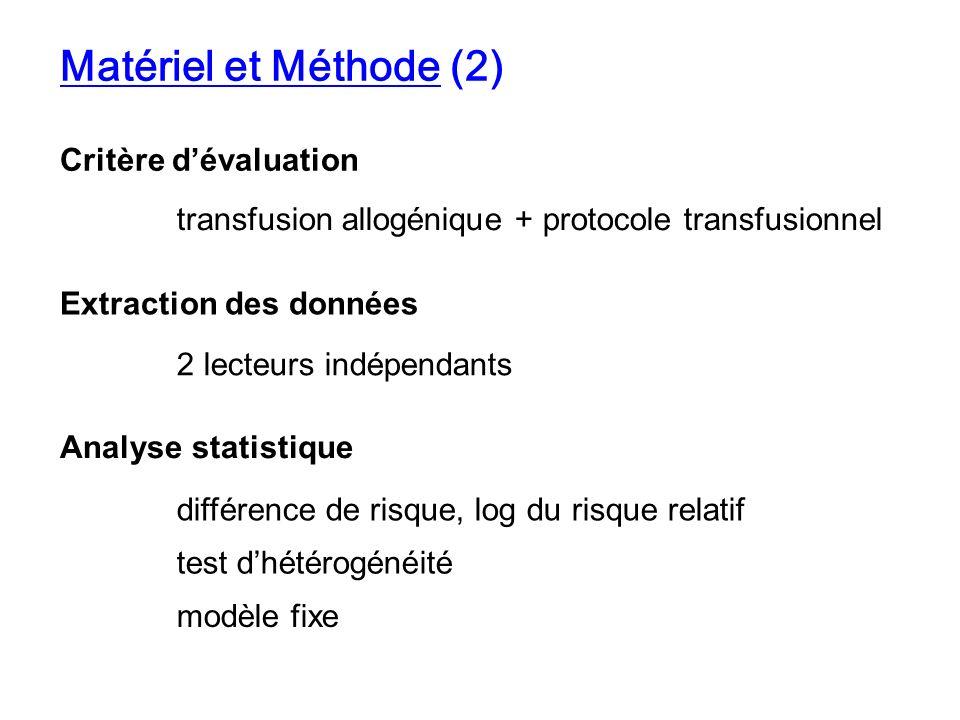 Matériel et Méthode (2) Critère d'évaluation