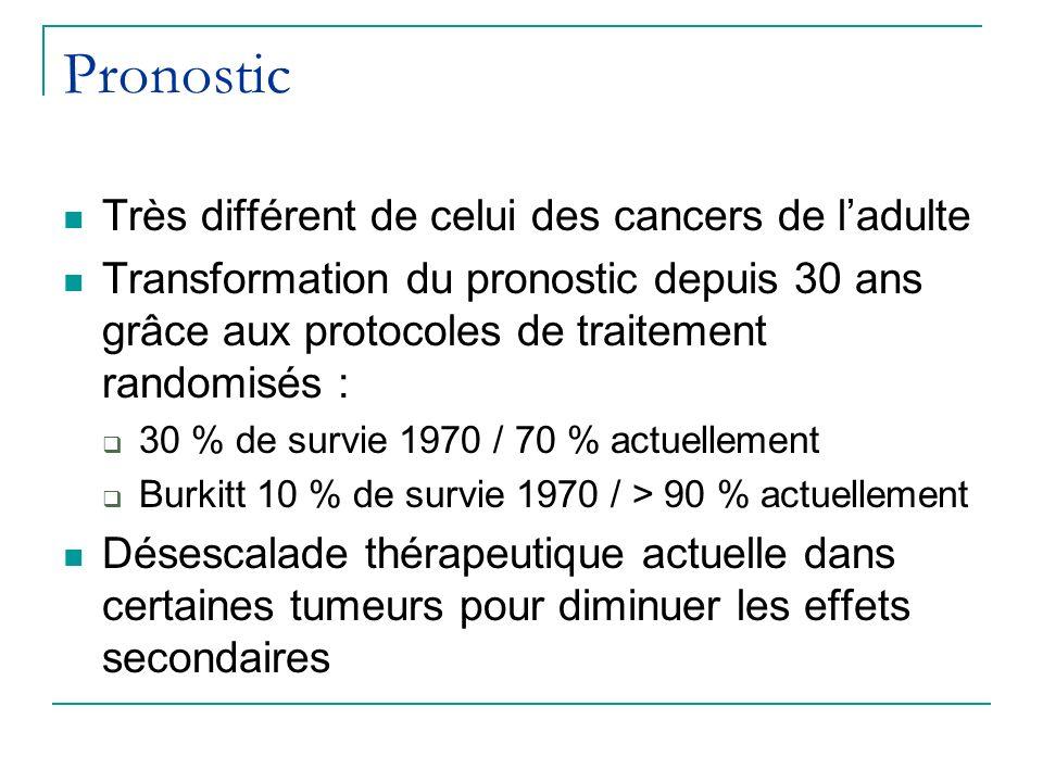 Pronostic Très différent de celui des cancers de l'adulte