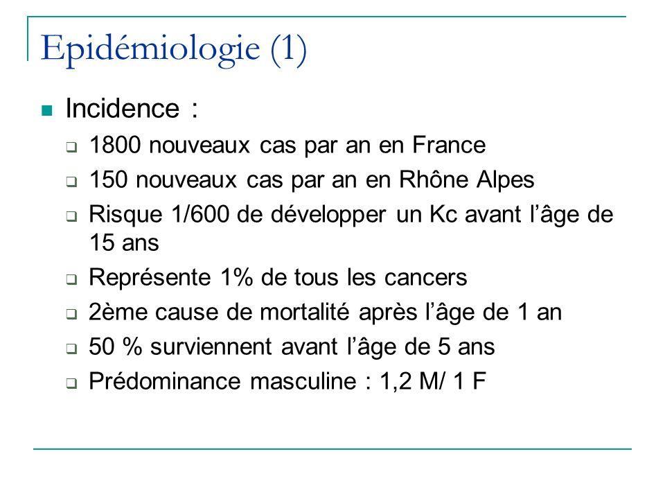 Epidémiologie (1) Incidence : 1800 nouveaux cas par an en France