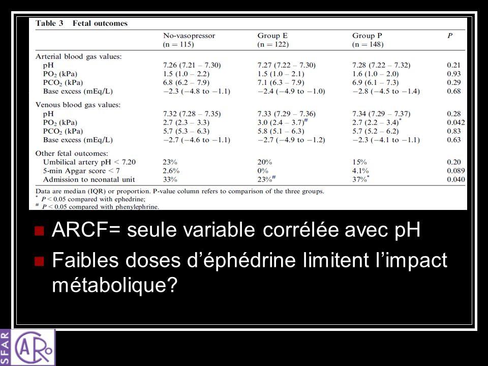 ARCF= seule variable corrélée avec pH