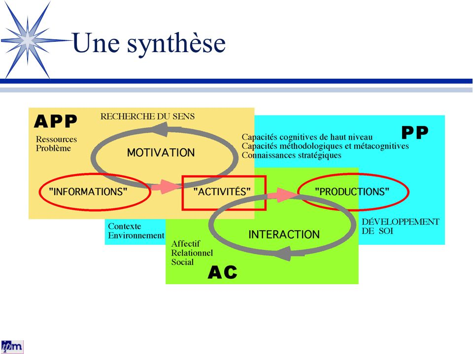 Une synthèse