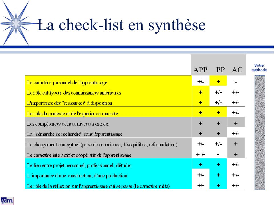 La check-list en synthèse