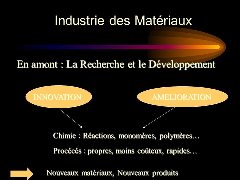 Industrie des Matériaux