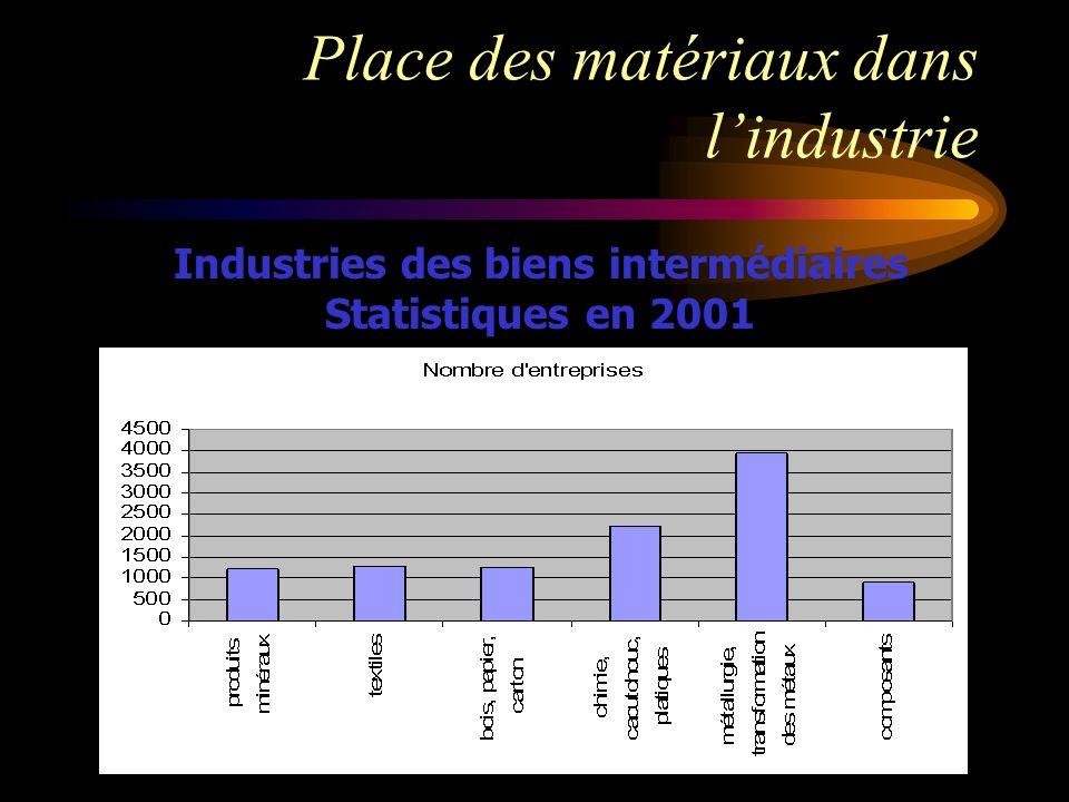 Place des matériaux dans l'industrie