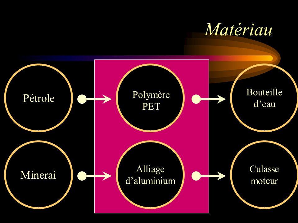 Matériau Pétrole Minerai Bouteille d'eau Polymère PET
