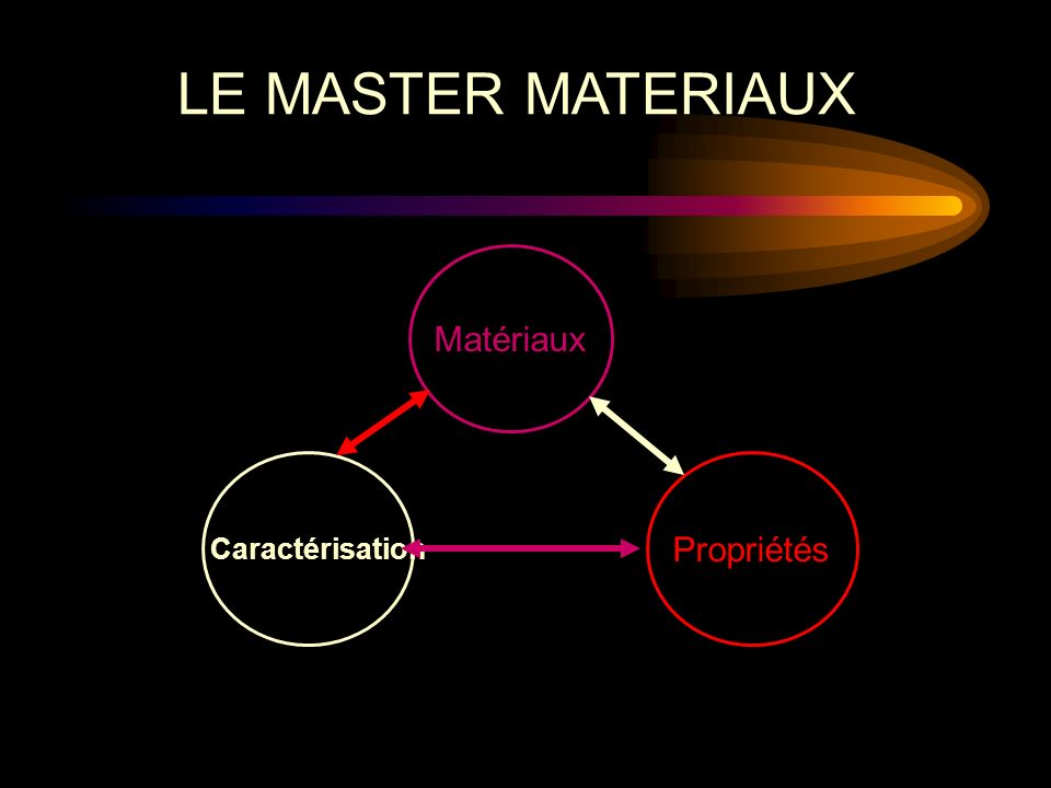 LE MASTER MATERIAUX Matériaux Caractérisation Propriétés