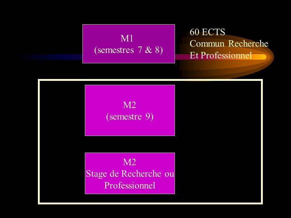 M1 (semestres 7 & 8) 60 ECTS. Commun Recherche. Et Professionnel. M2. (semestre 9) M2. Stage de Recherche ou.