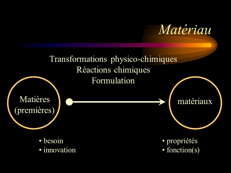Transformations physico-chimiques