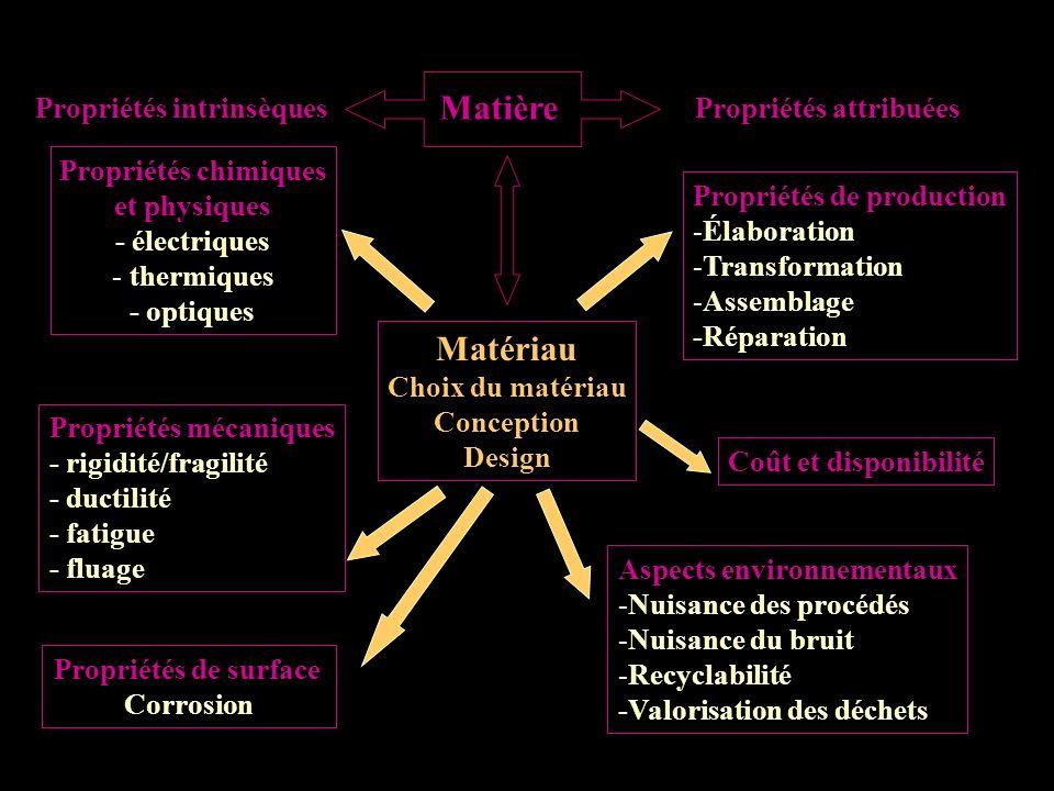 Matière Matériau Propriétés intrinsèques Propriétés attribuées