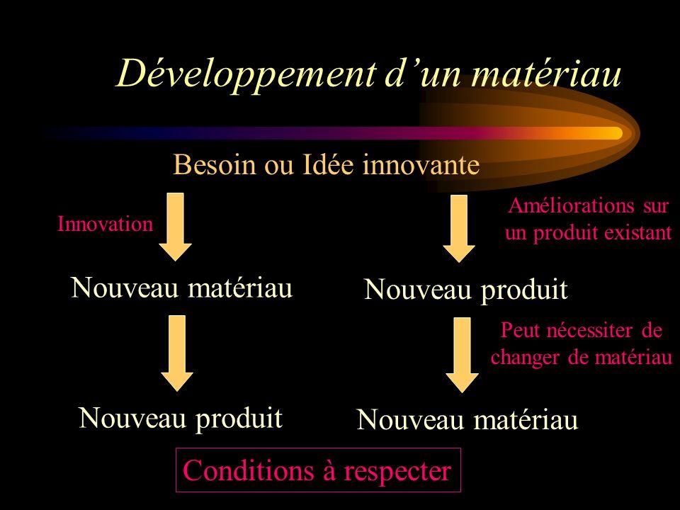 Développement d'un matériau