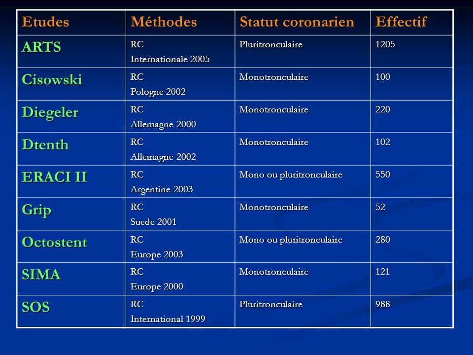 Etudes Méthodes Statut coronarien Effectif ARTS Cisowski Diegeler