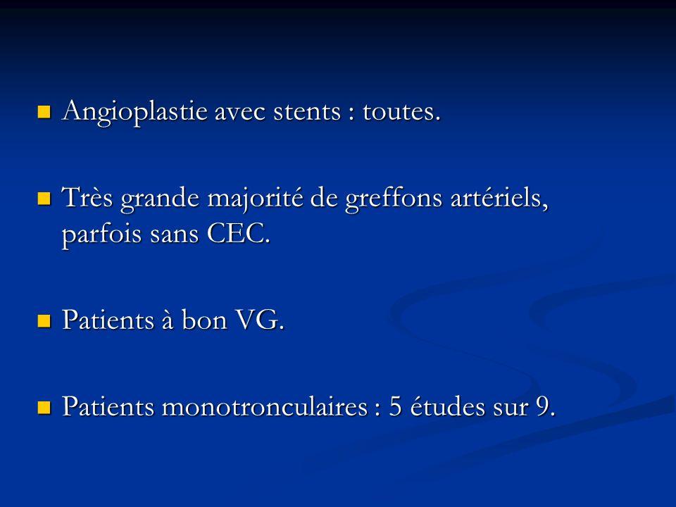 Angioplastie avec stents : toutes.