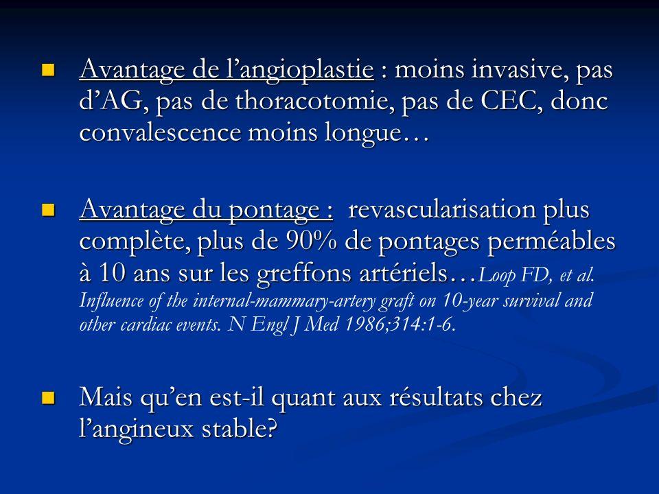 Avantage de l'angioplastie : moins invasive, pas d'AG, pas de thoracotomie, pas de CEC, donc convalescence moins longue…