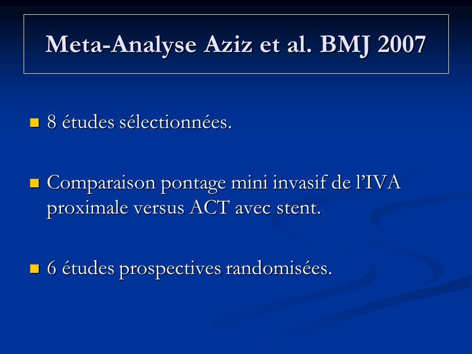 Meta-Analyse Aziz et al. BMJ 2007