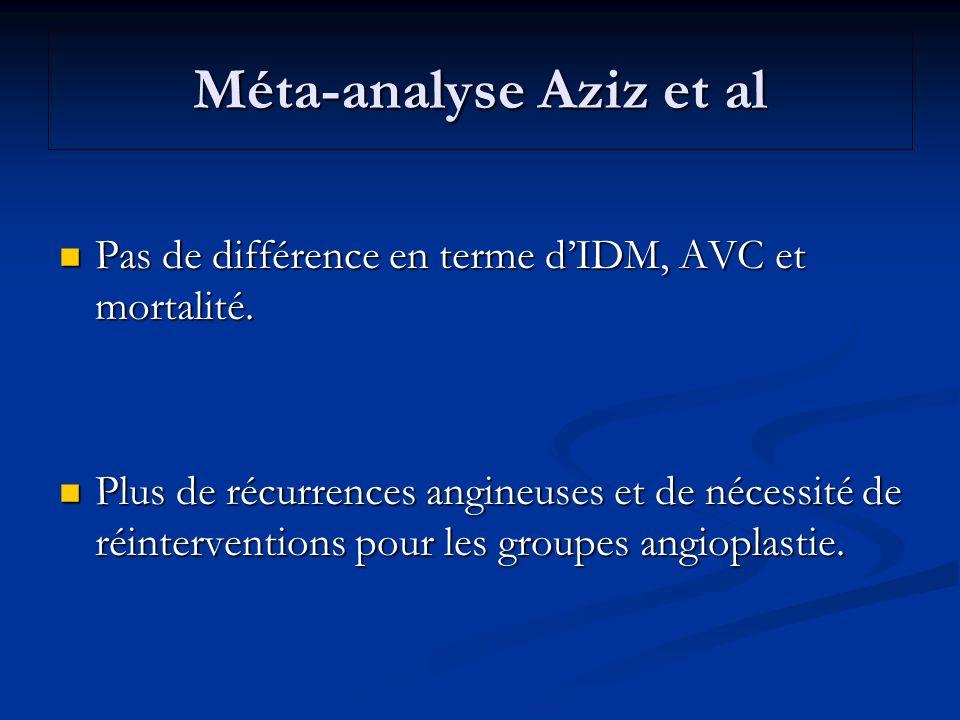 Méta-analyse Aziz et al