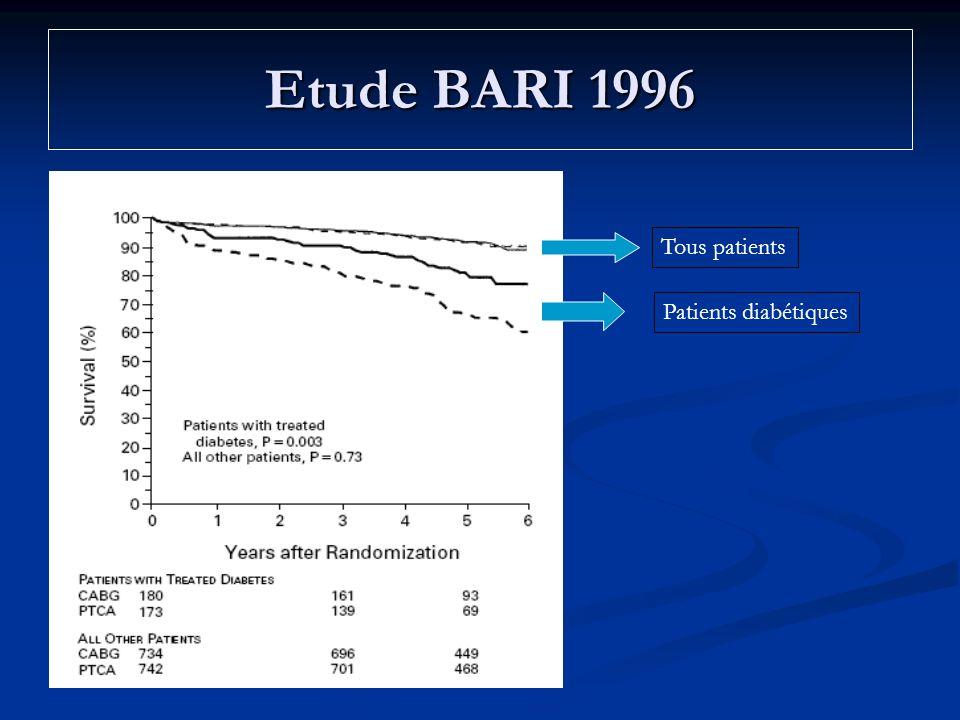 Etude BARI 1996 Tous patients Patients diabétiques