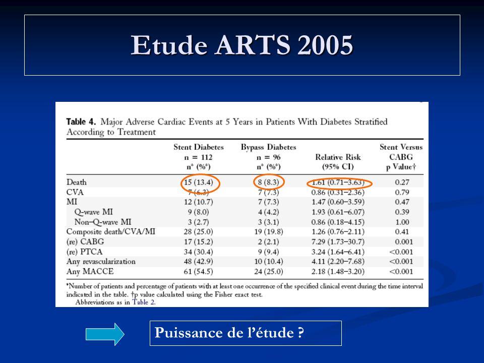 Etude ARTS 2005 Puissance de l'étude