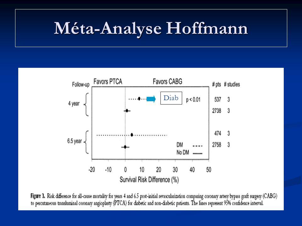 Méta-Analyse Hoffmann