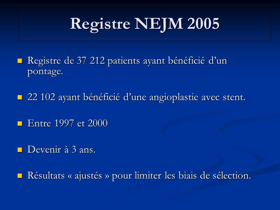 Registre NEJM 2005 Registre de 37 212 patients ayant bénéficié d'un pontage. 22 102 ayant bénéficié d'une angioplastie avec stent.
