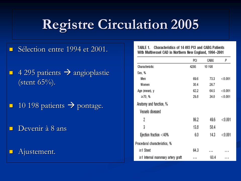 Registre Circulation 2005 Sélection entre 1994 et 2001.