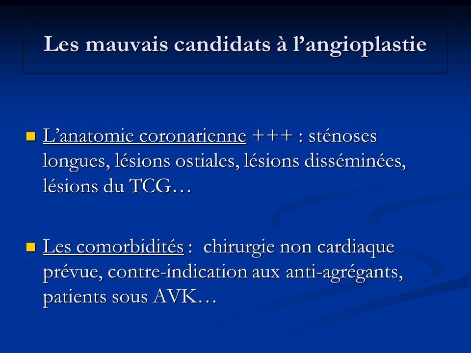 Les mauvais candidats à l'angioplastie