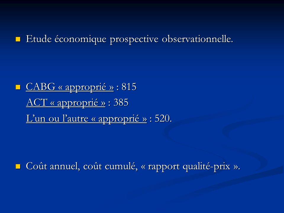 Etude économique prospective observationnelle.