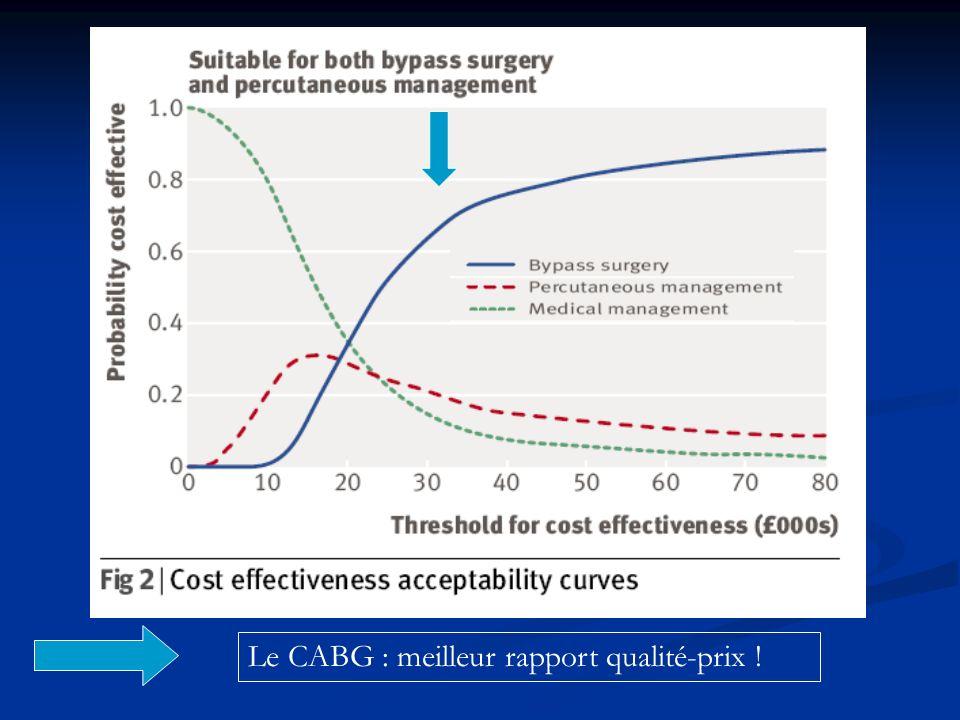 Le CABG : meilleur rapport qualité-prix !