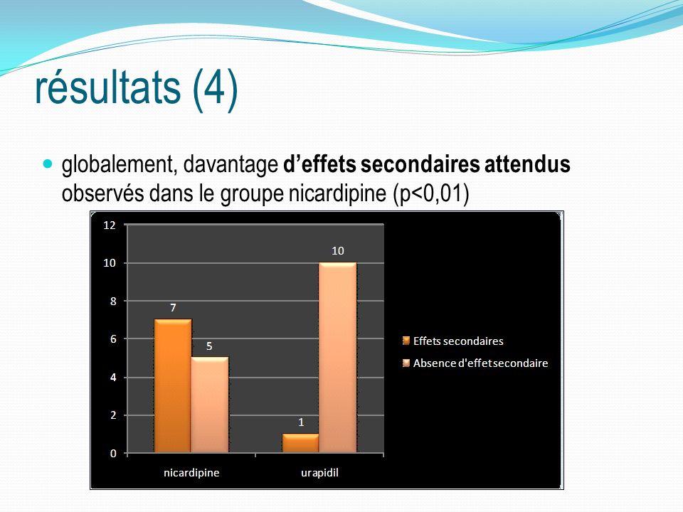 résultats (4) globalement, davantage d'effets secondaires attendus observés dans le groupe nicardipine (p<0,01)