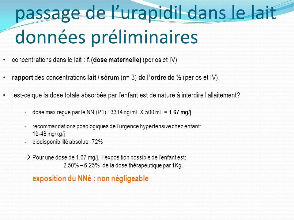passage de l'urapidil dans le lait données préliminaires