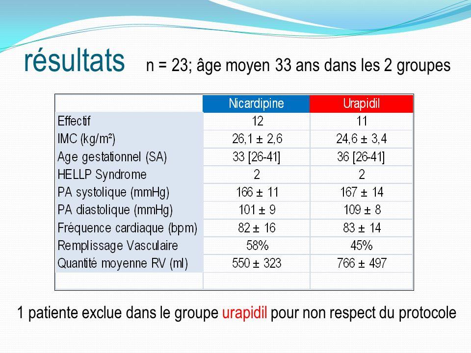 résultats n = 23; âge moyen 33 ans dans les 2 groupes