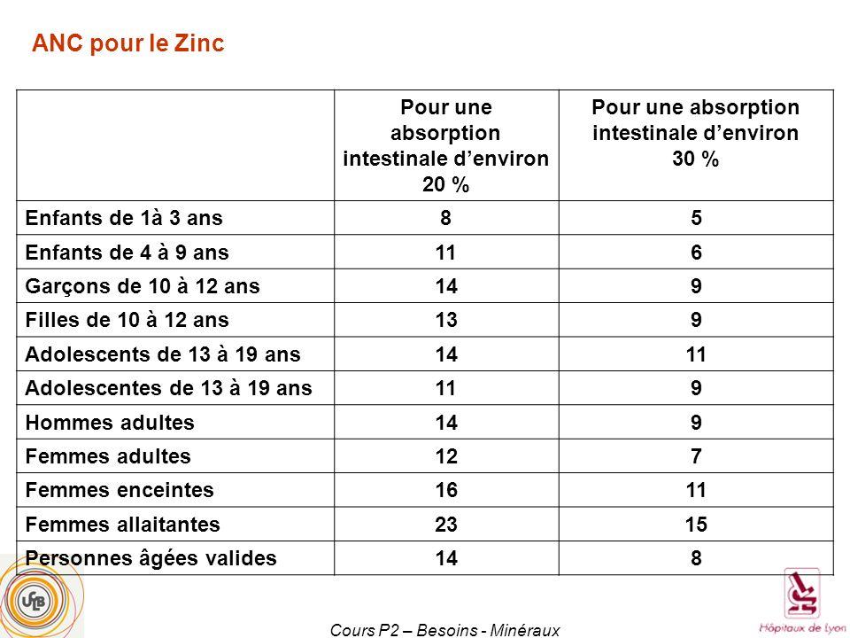 ANC pour le Zinc Pour une absorption intestinale d'environ 20 %