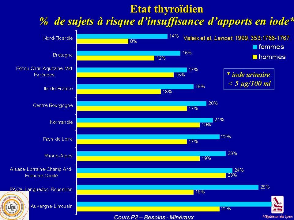 % de sujets à risque d'insuffisance d'apports en iode*