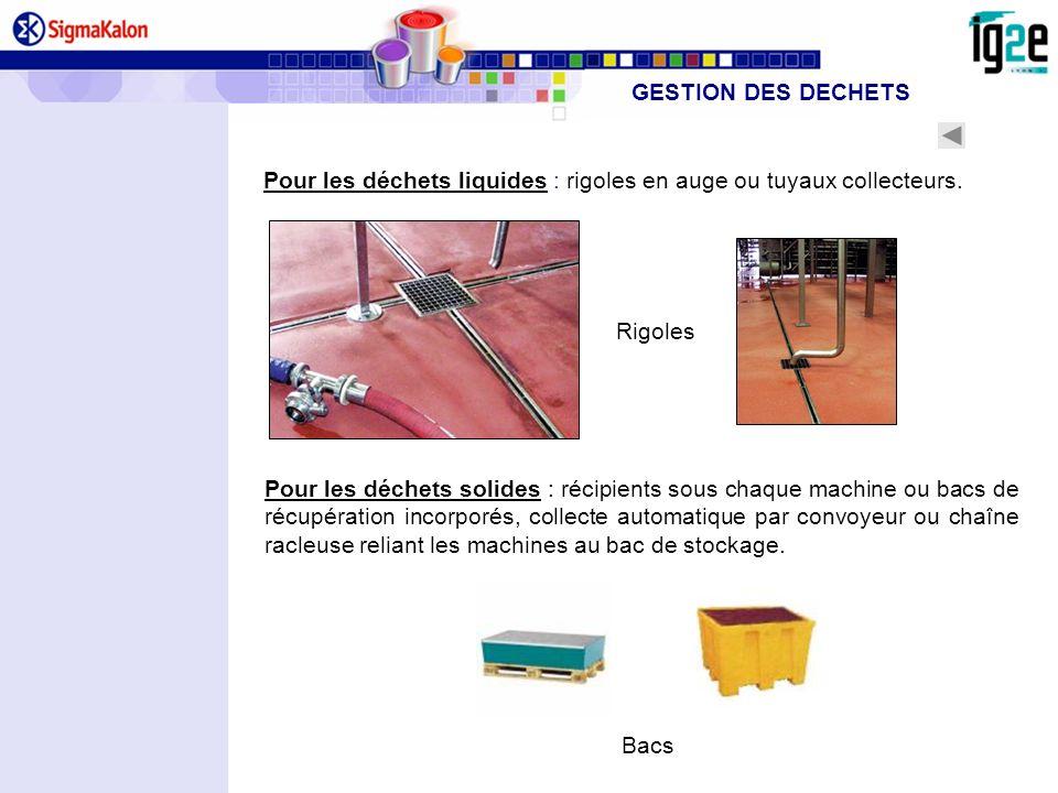 GESTION DES DECHETS Pour les déchets liquides : rigoles en auge ou tuyaux collecteurs. Rigoles.