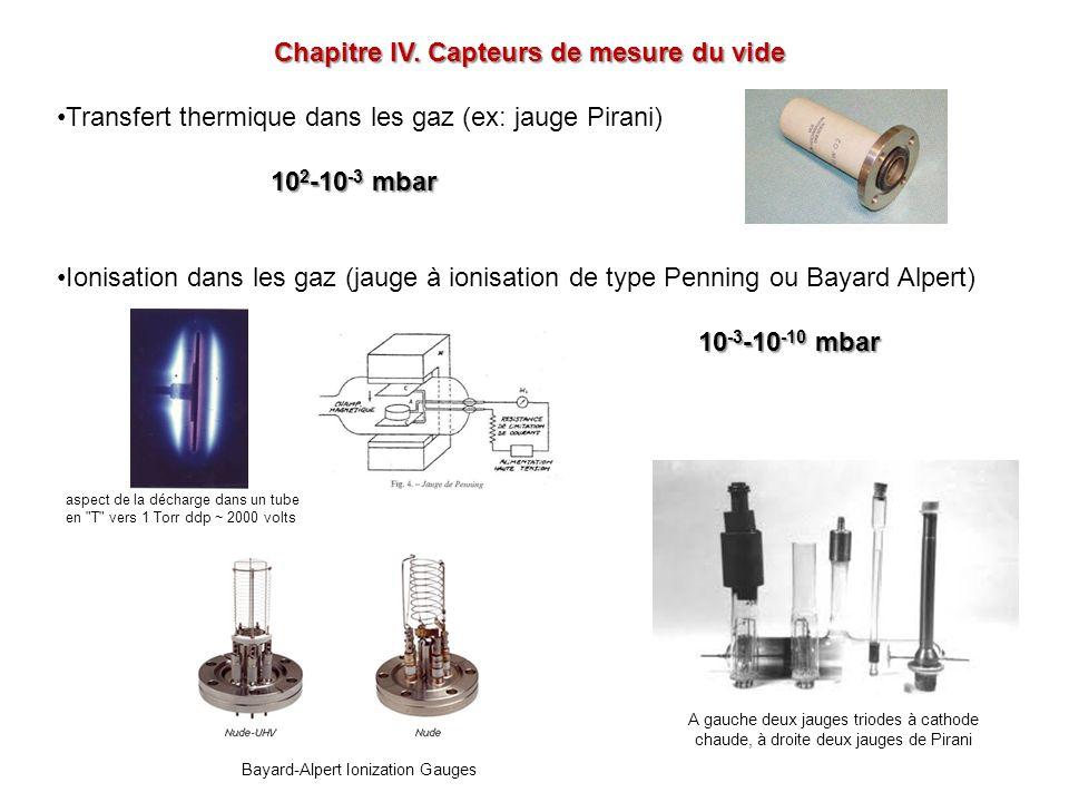 Chapitre IV. Capteurs de mesure du vide