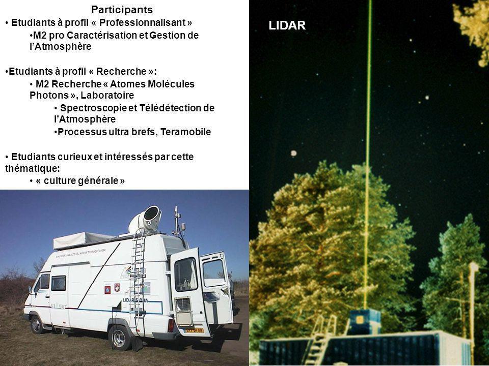 LIDAR Participants Etudiants à profil « Professionnalisant »