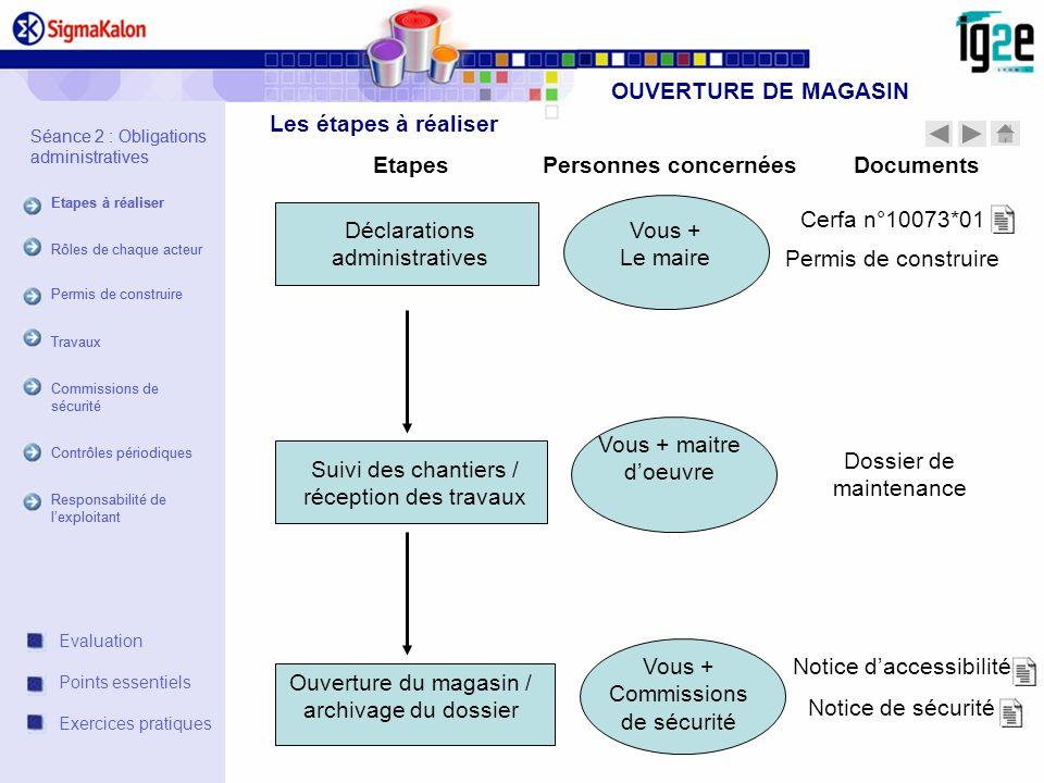 OUVERTURE DE MAGASIN Etapes Personnes concernées Documents