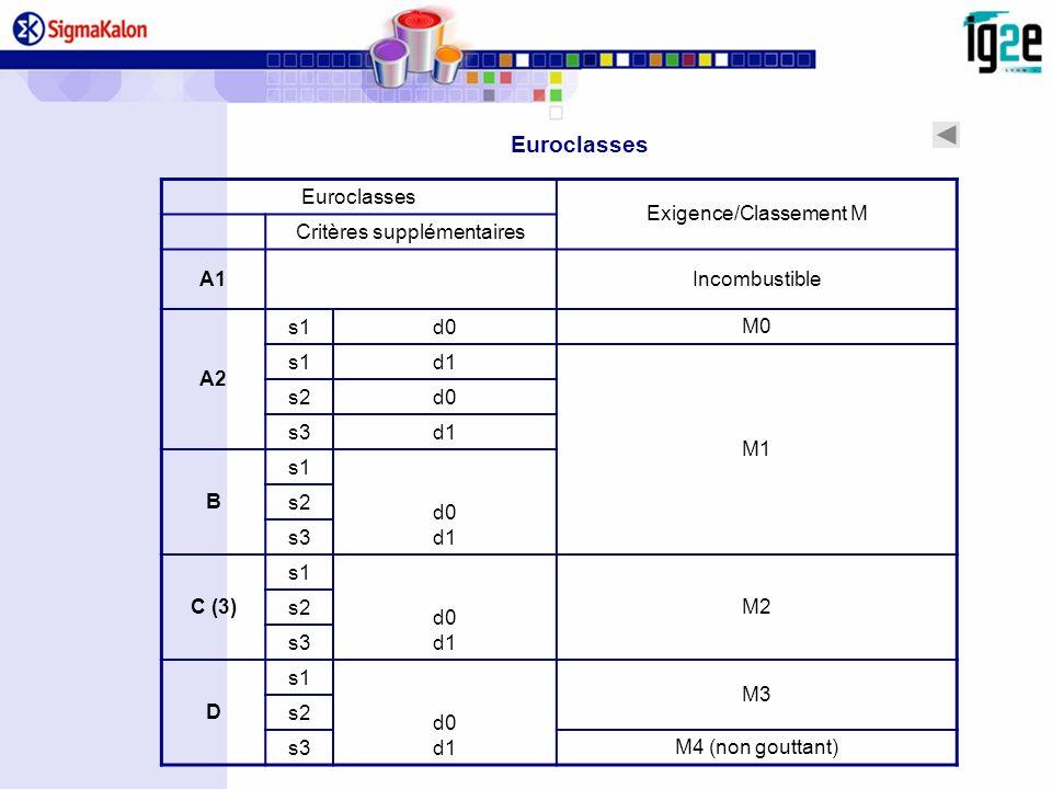 Euroclasses Euroclasses Exigence/Classement M Critères supplémentaires