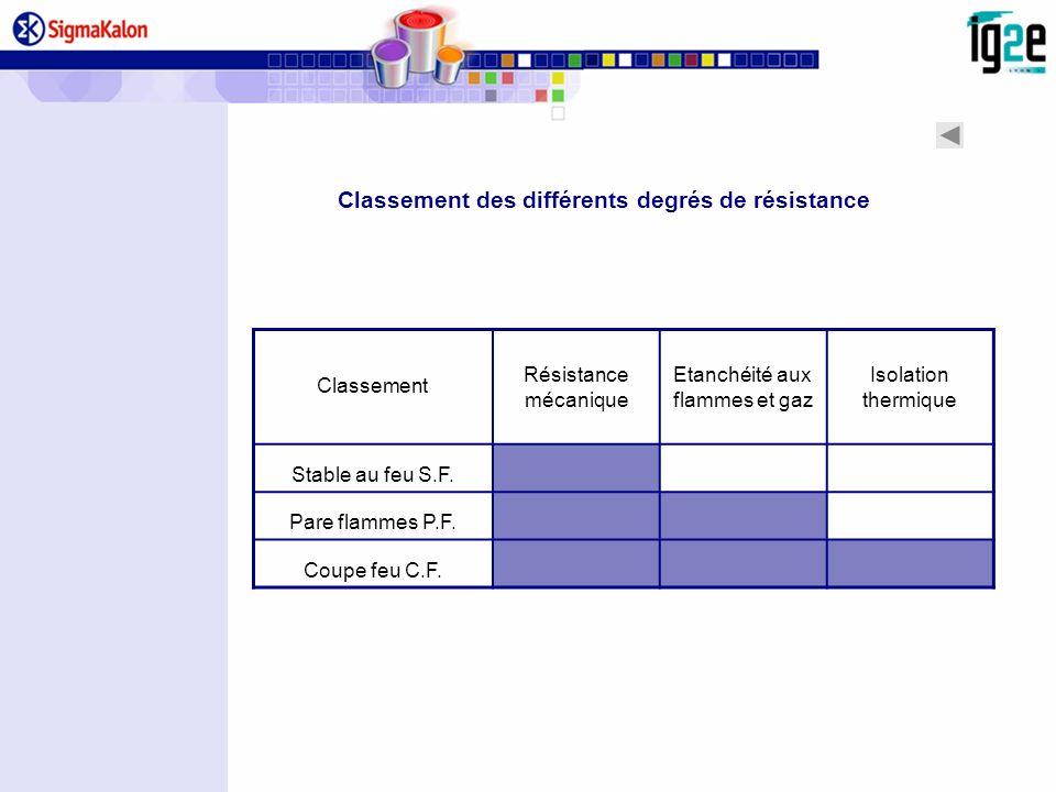 Classement des différents degrés de résistance